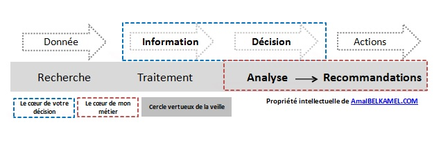 Veille analyse recommandations